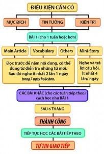 hướng đãn học theo Effortless English